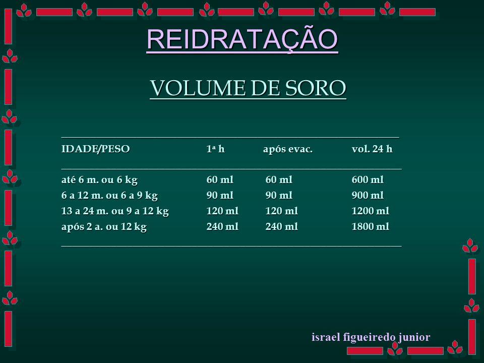 REIDRATAÇÃO HV DESIDRATAÇÃO ISONATRÊMICA PLANO PARA 24 HORAS 1 - FASE EXPANSÃO tempo : 2 horas quantidade : 100 ml/kg qualidade : SORO FISIOLÓGICO ou SOL 1:1 (1 parte de SF + 1 parte de SG 5 %) Obs.