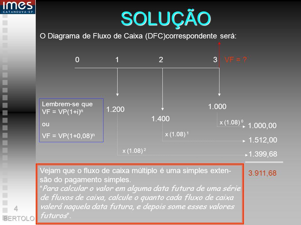 SOLUÇÃO O Diagrama de Fluxo de Caixa (DFC)correspondente será: 0 1 2 3 1.200 1.400 1.000 1.000,00 1.512,00 1.399,68 x (1.08) 0 x (1.08) 1 x (1.08) 2 3.911,68 VF = .