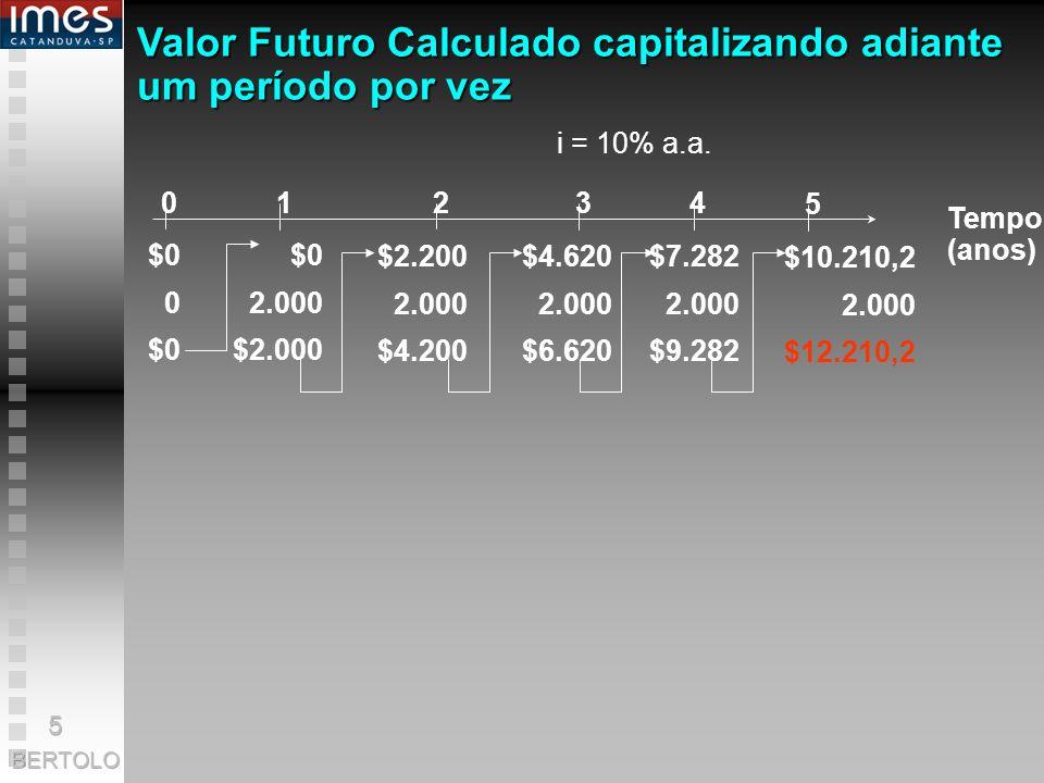 Valor Futuro Calculado capitalizando adiante um período por vez Tempo (anos) 0 1 2 34 5 $0 0 $0 $0 2.000 $2.000 $2.200 2.000 $4.200 $4.620 2.000 $6.620 $7.282 2.000 $9.282 $10.210,2 2.000 $12.210,2 i = 10% a.a.