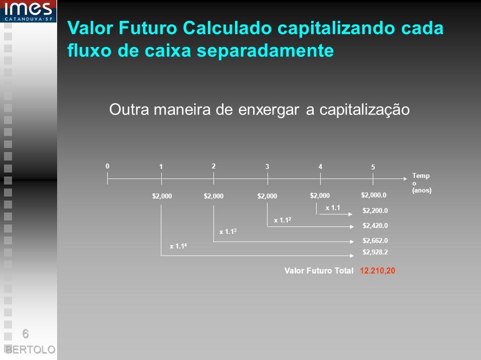 Temp o (anos) 0 1 2 34 5 $2,000 $2,000.0 x 1.1 2 x 1.1 Valor Futuro Total 12.210,20 $2,000 x 1.1 3 x 1.1 4 $2,200.0 $2,420.0 $2,662.0 $2,928.2 Valor Futuro Calculado capitalizando cada fluxo de caixa separadamente Outra maneira de enxergar a capitalização