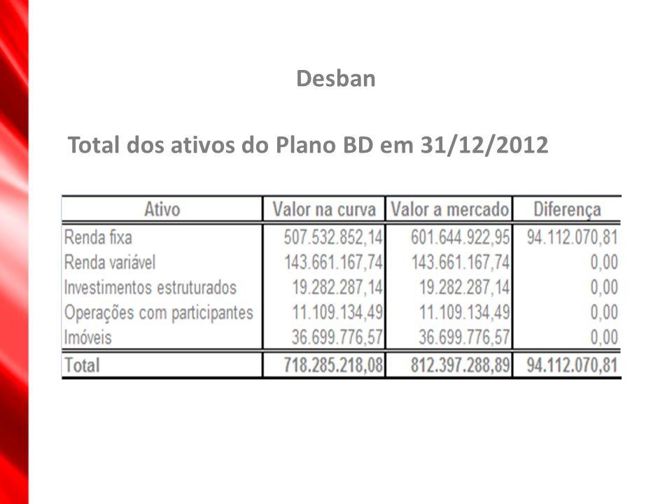 Desban Total dos ativos do Plano BD em 31/12/2012