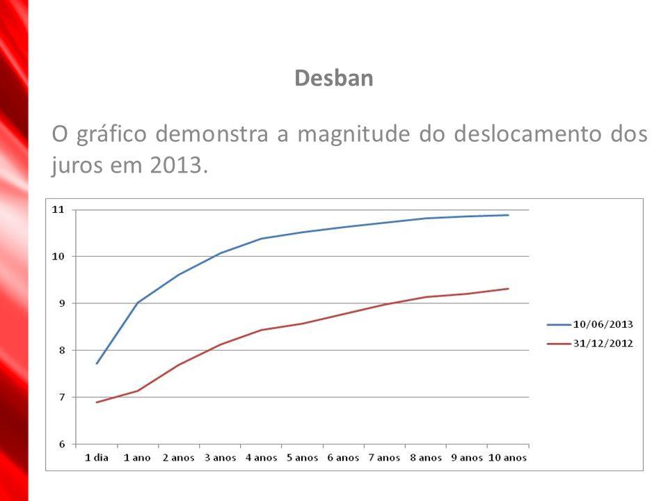 Desban O gráfico demonstra a magnitude do deslocamento dos juros em 2013.