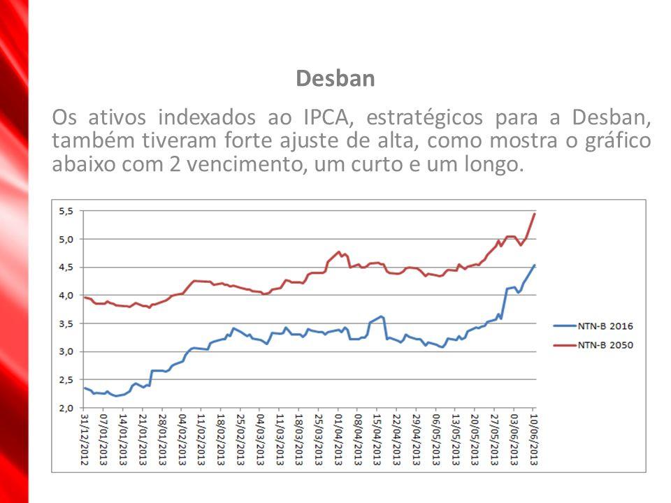 Desban Os ativos indexados ao IPCA, estratégicos para a Desban, também tiveram forte ajuste de alta, como mostra o gráfico abaixo com 2 vencimento, um
