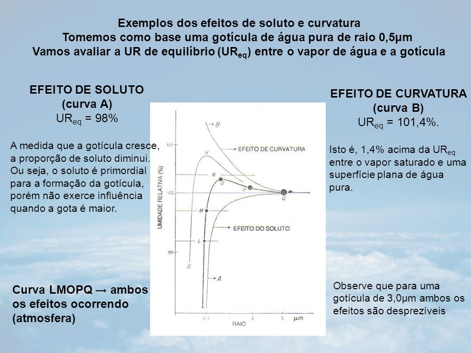 EFEITO DE CURVATURA (curva B) UR eq = 101,4%.