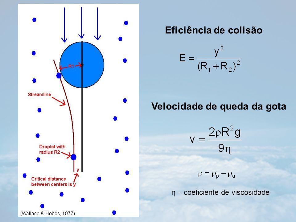 Eficiência de colisão (Wallace & Hobbs, 1977) Velocidade de queda da gota η – coeficiente de viscosidade