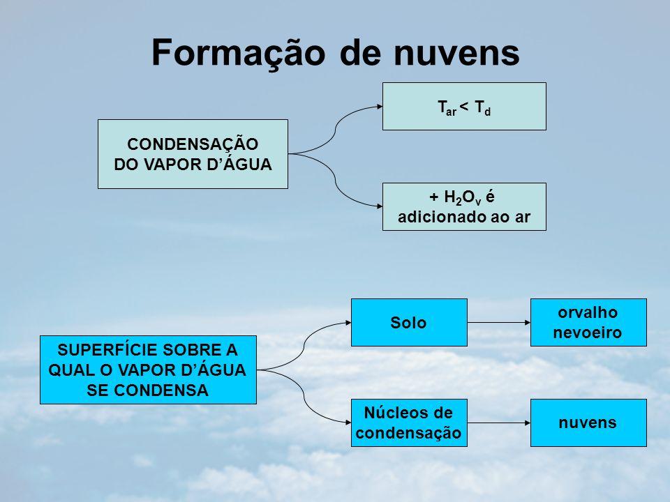 Formação de precipitação Processo de Bergeron ocorrem em nuvens frias (T < 0°C) –Deve-se às seguintes propriedades da água: 1.gotículas de nuvem não congelam a 0°C como se esperaria.