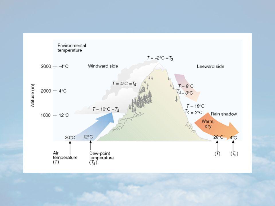 Exemplos dos efeitos de soluto e curvatura Curva LMOPQ ambos os efeitos ocorrendo (atmosfera) Suposição: Insere-se um CCN no ar não-saturado L – O CCN absorve água até ocorrer equilíbrio com o ar ao redor M – Resfriamento (ascenção adiabática) UR aumenta crescimento novo equilíbrio N – Novo resfriamento UR (N) crescimento LMOP sem equilíbrio com o ar vizinho O – CCN é um núcleo ativado crescimento da gotícula é instável Após O – crescimento indefinido se a quantidade de vapor permanecesse no nível N.