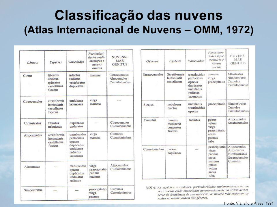 Classificação das nuvens (Atlas Internacional de Nuvens – OMM, 1972) Fonte: Vianello e Alves, 1991
