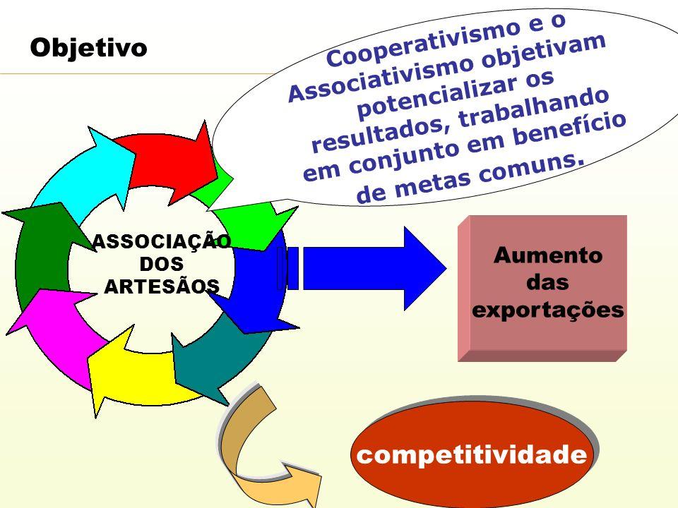Objetivo ASSOCIAÇÃO DOS ARTESÃOS Aumento das exportações competitividade Cooperativismo e o Associativismo objetivam potencializar os resultados, trab
