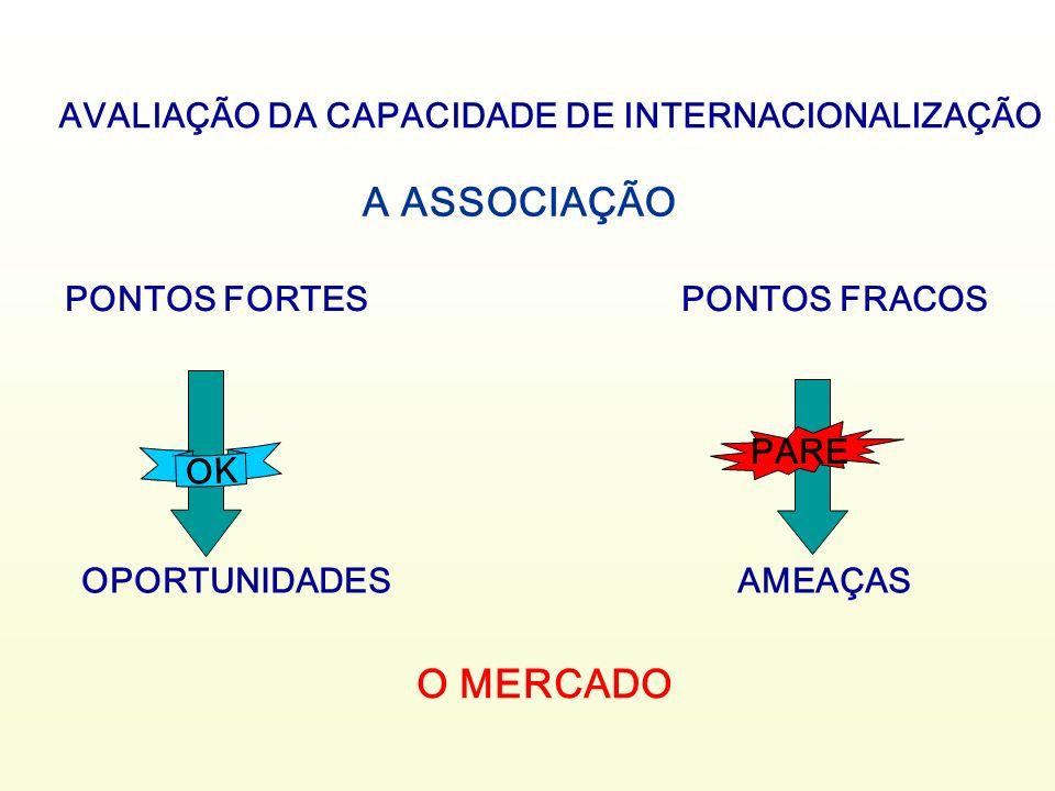 PONTOS FORTES PONTOS FRACOS OPORTUNIDADES AMEAÇAS O MERCADO PARE OK A ASSOCIAÇÃO AVALIAÇÃO DA CAPACIDADE DE INTERNACIONALIZAÇÃO