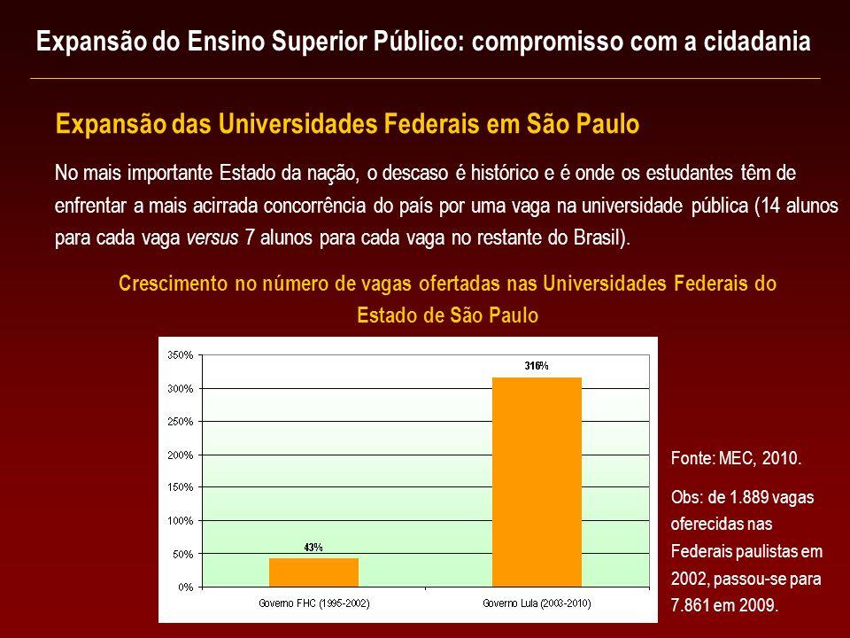 No mais importante Estado da nação, o descaso é histórico e é onde os estudantes têm de enfrentar a mais acirrada concorrência do país por uma vaga na universidade pública (14 alunos para cada vaga versus 7 alunos para cada vaga no restante do Brasil).