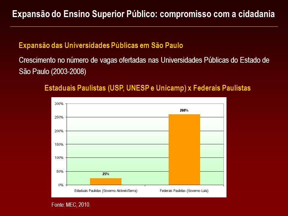 Crescimento no número de vagas ofertadas nas Universidades Públicas do Estado de São Paulo (2003-2008) Estaduais Paulistas (USP, UNESP e Unicamp) x Fe