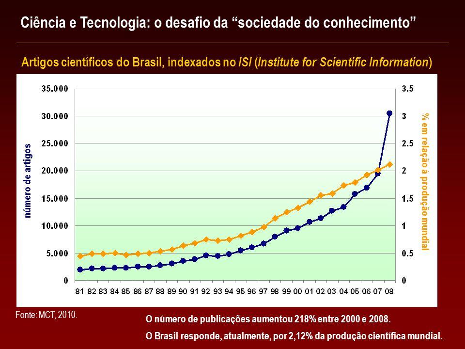 O número de publicações aumentou 218% entre 2000 e 2008. O Brasil responde, atualmente, por 2,12% da produção científica mundial. Artigos científicos