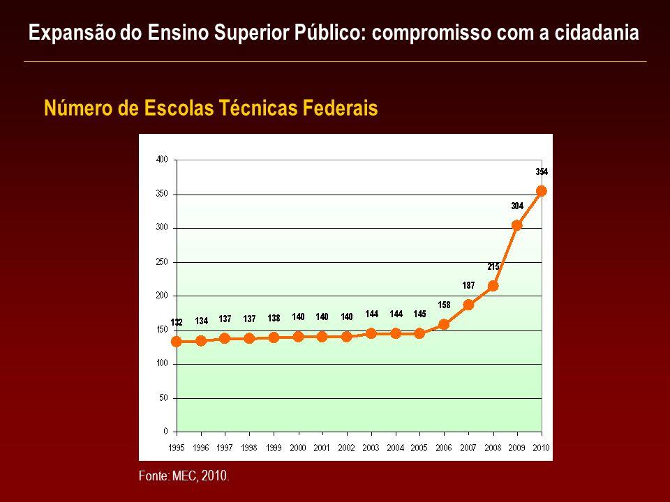 Número de Escolas Técnicas Federais Expansão do Ensino Superior Público: compromisso com a cidadania Fonte: MEC, 2010.