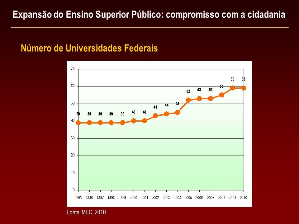 Número de Universidades Federais Expansão do Ensino Superior Público: compromisso com a cidadania Fonte: MEC, 2010.