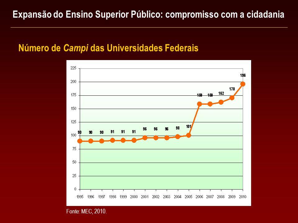 Número de Campi das Universidades Federais Fonte: MEC, 2010. Expansão do Ensino Superior Público: compromisso com a cidadania