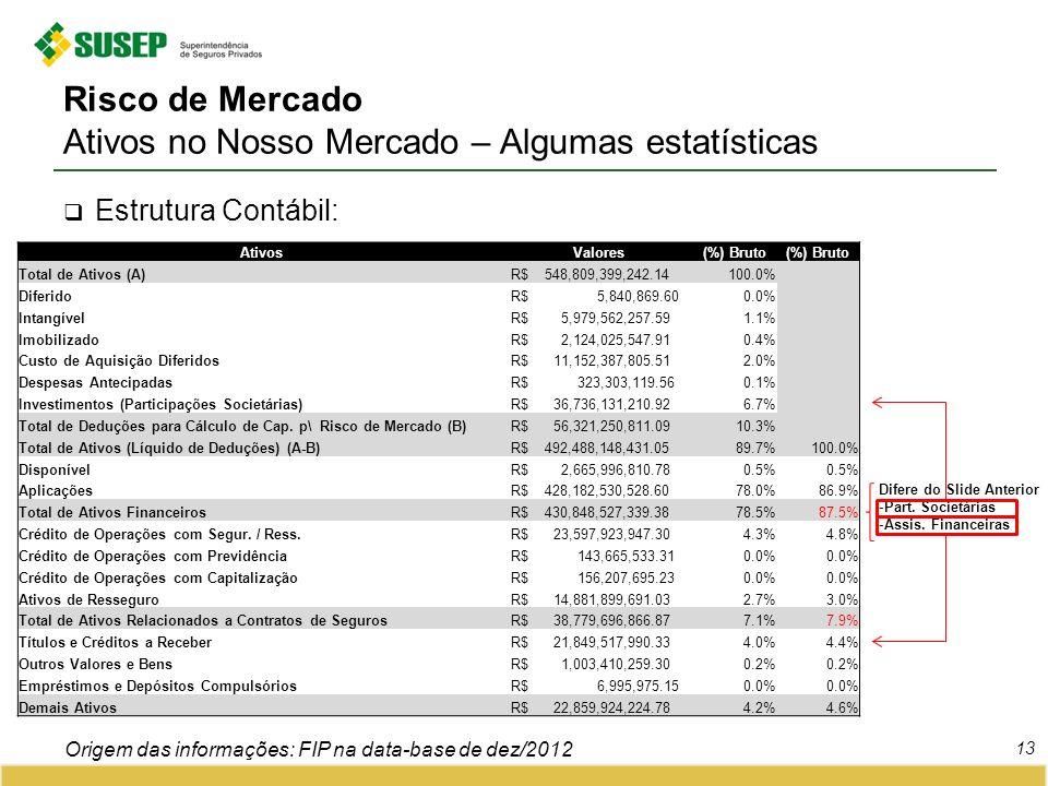 Risco de Mercado Ativos no Nosso Mercado – Algumas estatísticas 13 Estrutura Contábil: Origem das informações: FIP na data-base de dez/2012 AtivosValo