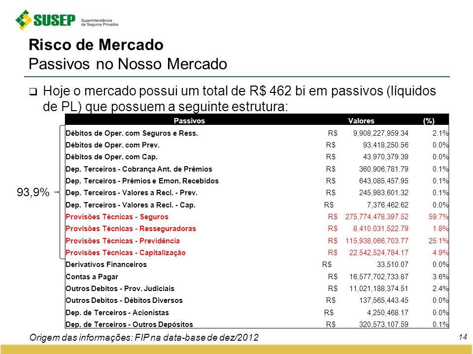 Risco de Mercado Passivos no Nosso Mercado Hoje o mercado possui um total de R$ 462 bi em passivos (líquidos de PL) que possuem a seguinte estrutura: