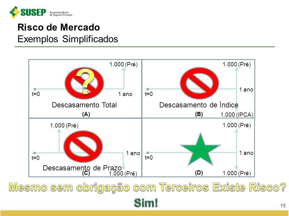 Risco de Mercado Exemplos Simplificados 15 1 ano 1.000 (Pré) t=0 (A) 1 ano 1.000 (Pré) t=0 (B) 1.000 (IPCA) 1 ano 1.000 (Pré) t=0 (D) 1.000 (Pré) 1 an