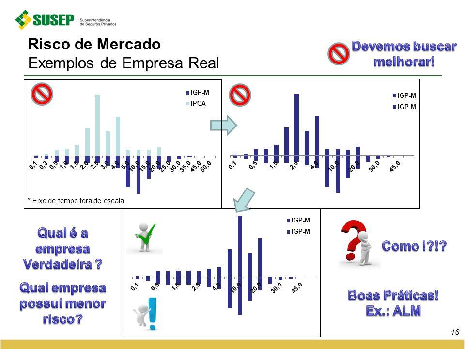 Risco de Mercado Exemplos de Empresa Real 16 * Eixo de tempo fora de escala