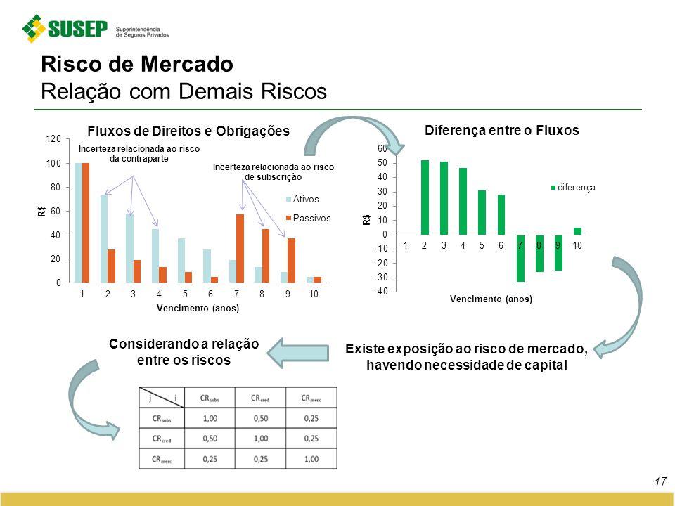 Risco de Mercado Relação com Demais Riscos 17 Existe exposição ao risco de mercado, havendo necessidade de capital Considerando a relação entre os ris