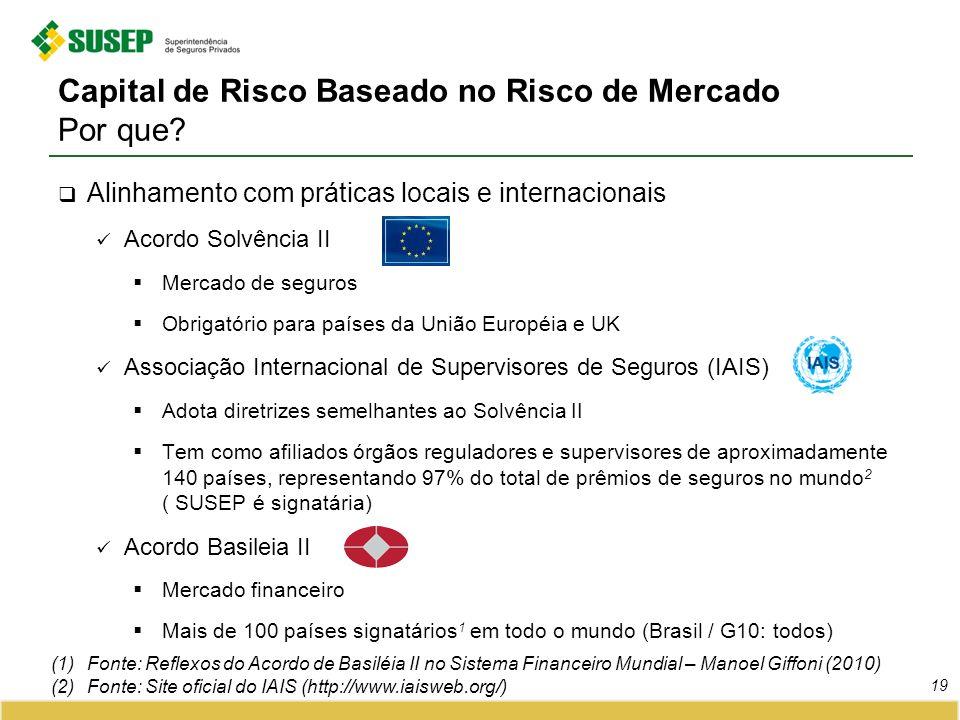 Capital de Risco Baseado no Risco de Mercado Por que? Alinhamento com práticas locais e internacionais Acordo Solvência II Mercado de seguros Obrigató