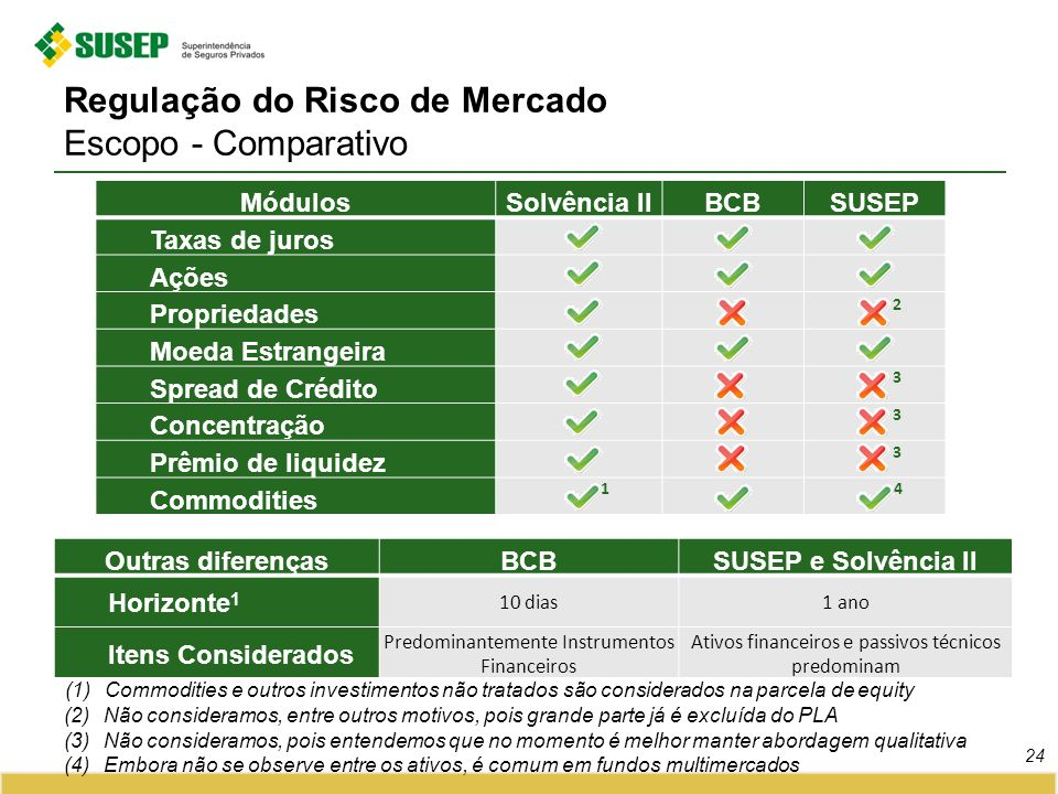 Regulação do Risco de Mercado Escopo - Comparativo 24 MódulosSolvência IIBCBSUSEP Taxas de juros Ações Propriedades Moeda Estrangeira Spread de Crédit