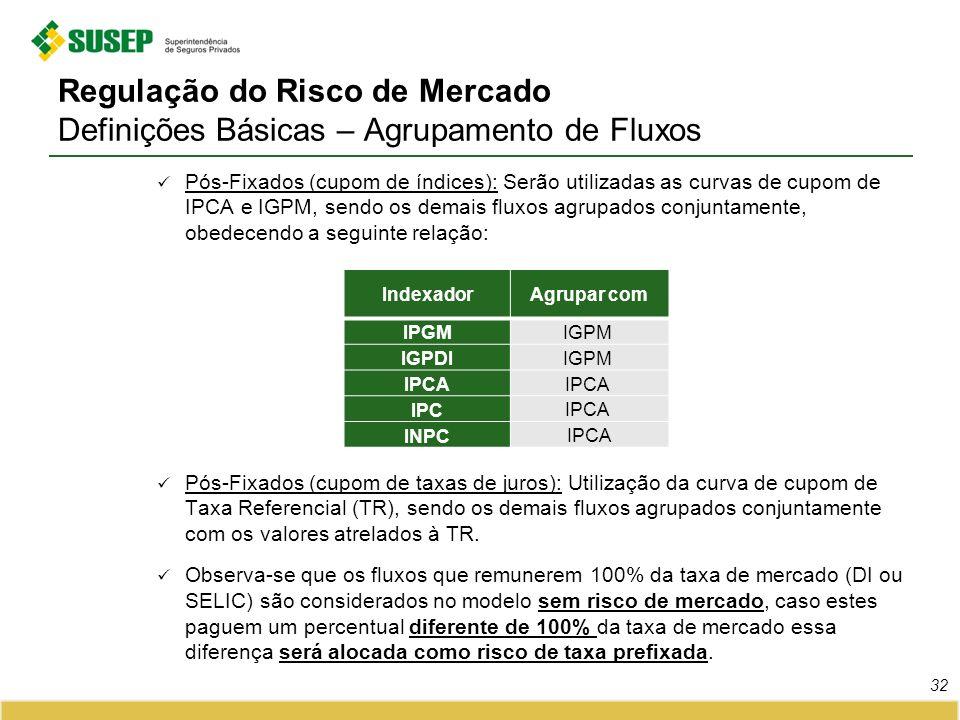Regulação do Risco de Mercado Definições Básicas – Agrupamento de Fluxos 32 Pós-Fixados (cupom de índices): Serão utilizadas as curvas de cupom de IPC