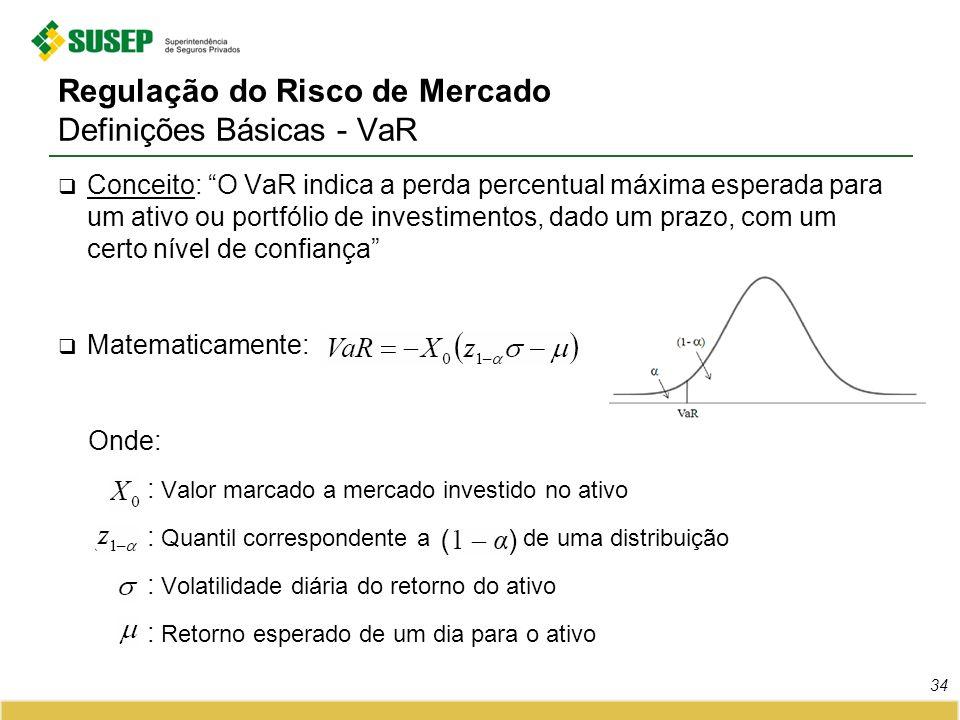 Regulação do Risco de Mercado Definições Básicas - VaR Conceito: O VaR indica a perda percentual máxima esperada para um ativo ou portfólio de investi
