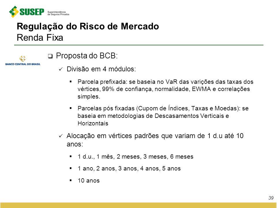 Regulação do Risco de Mercado Renda Fixa Proposta do BCB: Divisão em 4 módulos: Parcela prefixada: se baseia no VaR das varições das taxas dos vértice
