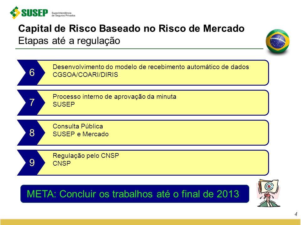 Capital de Risco Baseado no Risco de Mercado Etapas até a regulação 4 Processo interno de aprovação da minuta SUSEP 7 Consulta Pública SUSEP e Mercado