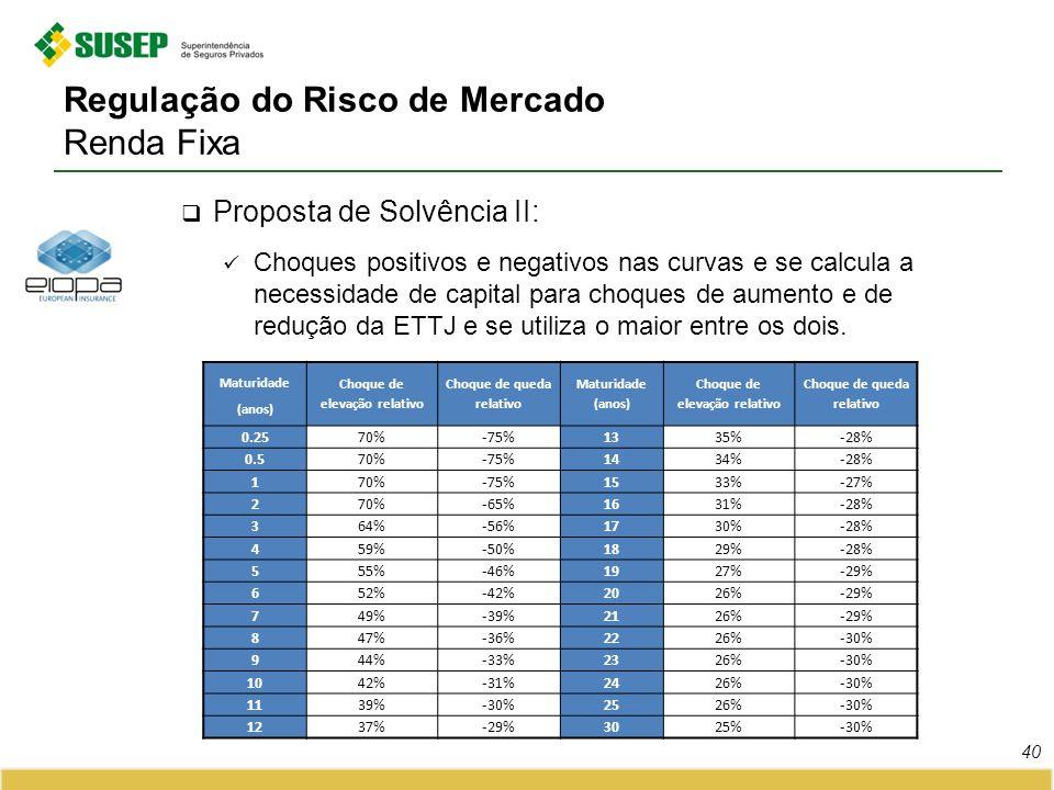 Regulação do Risco de Mercado Renda Fixa Proposta de Solvência II: Choques positivos e negativos nas curvas e se calcula a necessidade de capital para