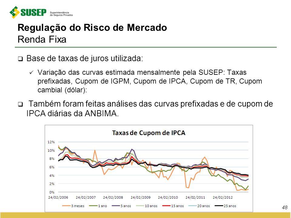 Regulação do Risco de Mercado Renda Fixa Base de taxas de juros utilizada: Variação das curvas estimada mensalmente pela SUSEP: Taxas prefixadas, Cupo