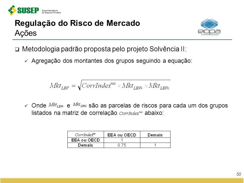Regulação do Risco de Mercado Ações Metodologia padrão proposta pelo projeto Solvência II: Agregação dos montantes dos grupos seguindo a equação: Onde