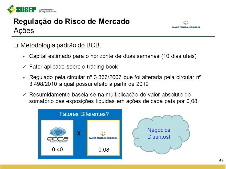 Regulação do Risco de Mercado Ações Metodologia padrão do BCB: Capital estimado para o horizonte de duas semanas (10 dias uteis) Fator aplicado sobre