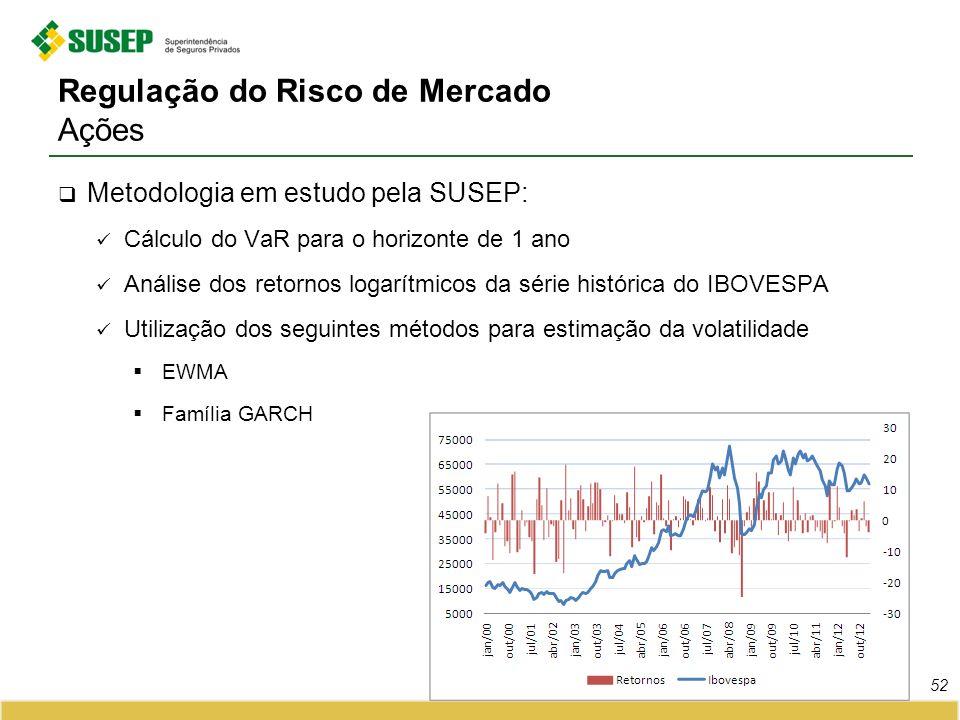 Regulação do Risco de Mercado Ações Metodologia em estudo pela SUSEP: Cálculo do VaR para o horizonte de 1 ano Análise dos retornos logarítmicos da sé