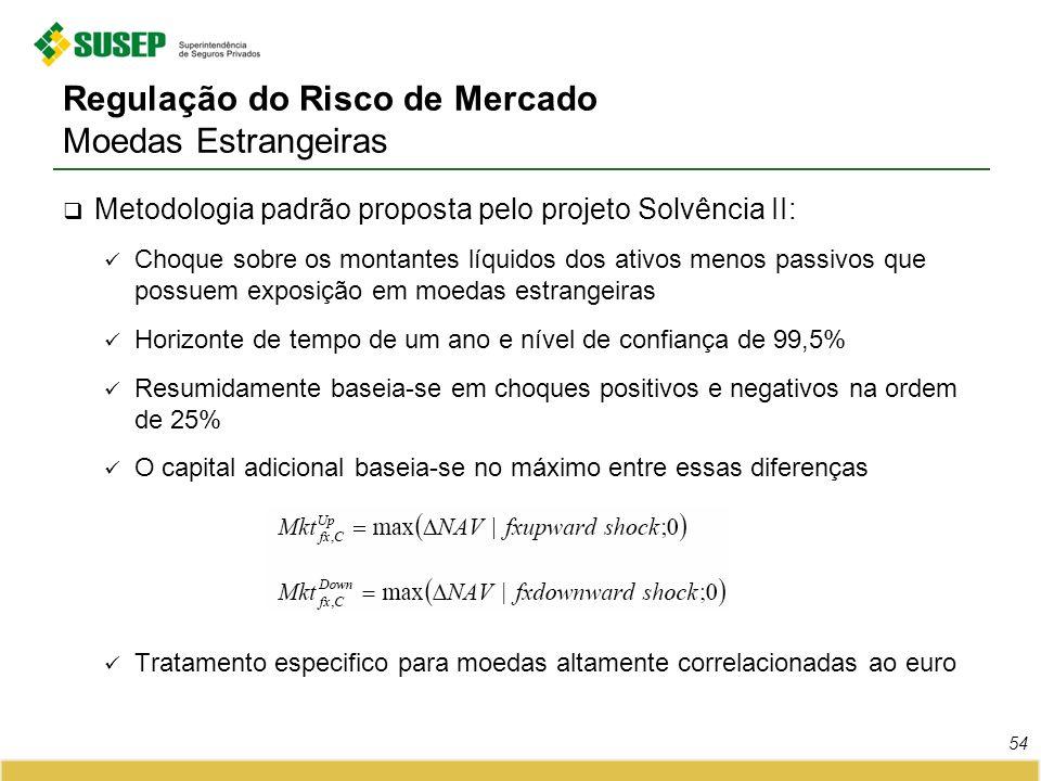 Regulação do Risco de Mercado Moedas Estrangeiras Metodologia padrão proposta pelo projeto Solvência II: Choque sobre os montantes líquidos dos ativos
