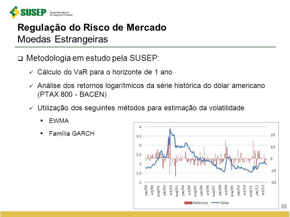 Regulação do Risco de Mercado Moedas Estrangeiras Metodologia em estudo pela SUSEP: Cálculo do VaR para o horizonte de 1 ano Análise dos retornos loga