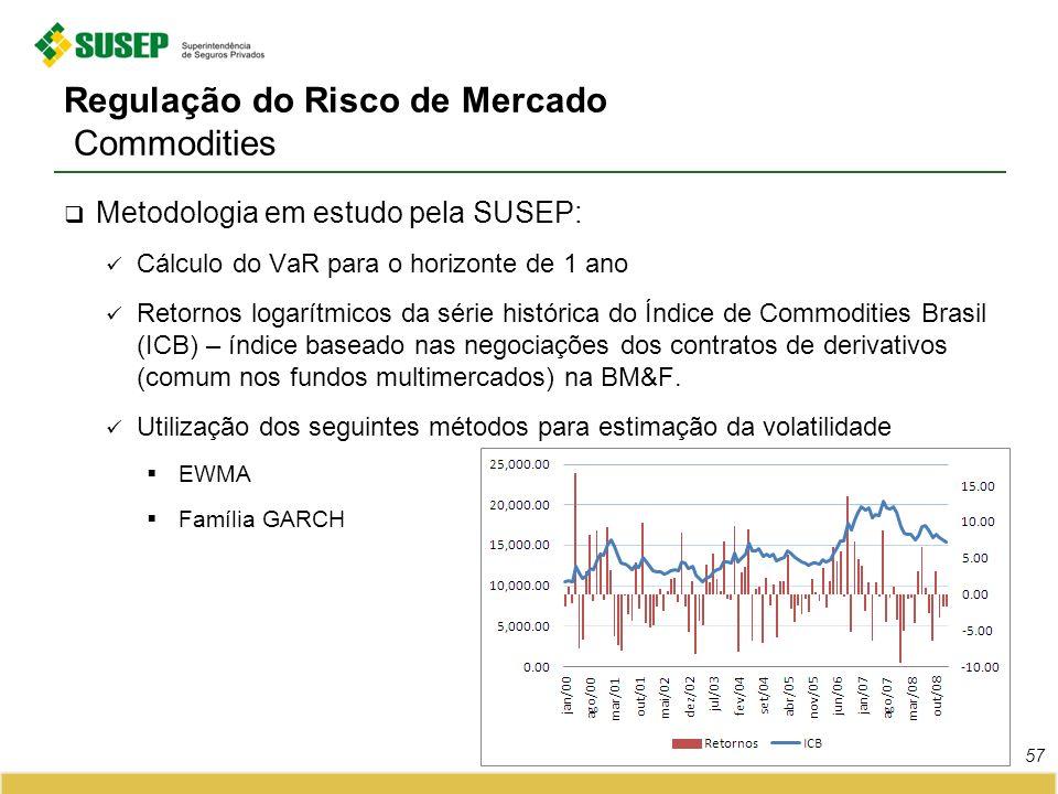 Regulação do Risco de Mercado Commodities Metodologia em estudo pela SUSEP: Cálculo do VaR para o horizonte de 1 ano Retornos logarítmicos da série hi