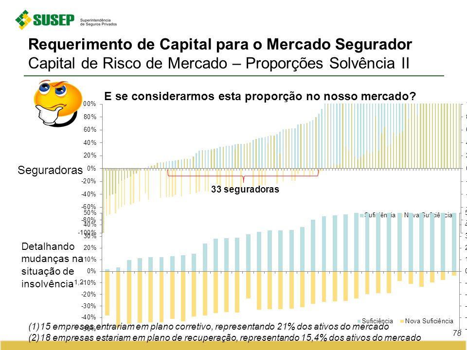 Requerimento de Capital para o Mercado Segurador Capital de Risco de Mercado – Proporções Solvência II 78 Seguradoras 33 seguradoras Detalhando mudanç
