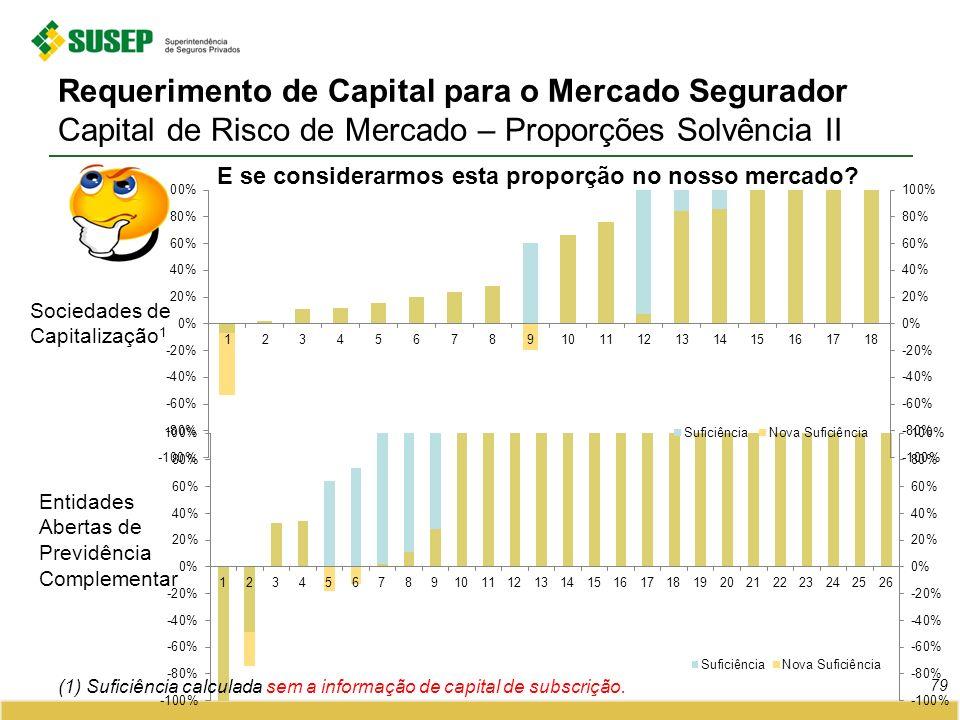 Requerimento de Capital para o Mercado Segurador Capital de Risco de Mercado – Proporções Solvência II 79 Sociedades de Capitalização 1 Entidades Aber