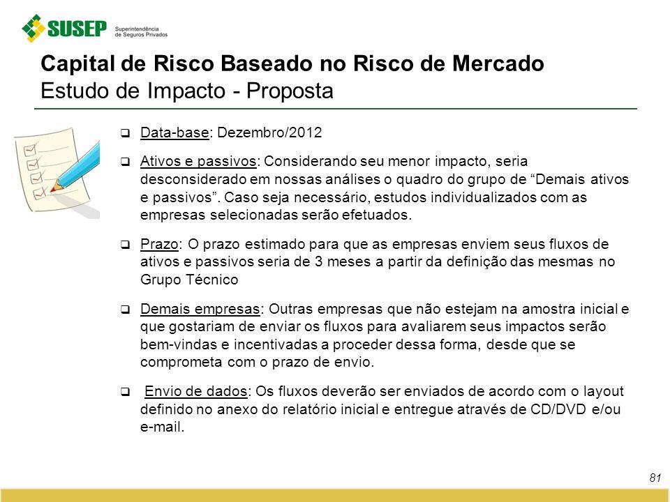 Capital de Risco Baseado no Risco de Mercado Estudo de Impacto - Proposta Data-base: Dezembro/2012 Ativos e passivos: Considerando seu menor impacto,