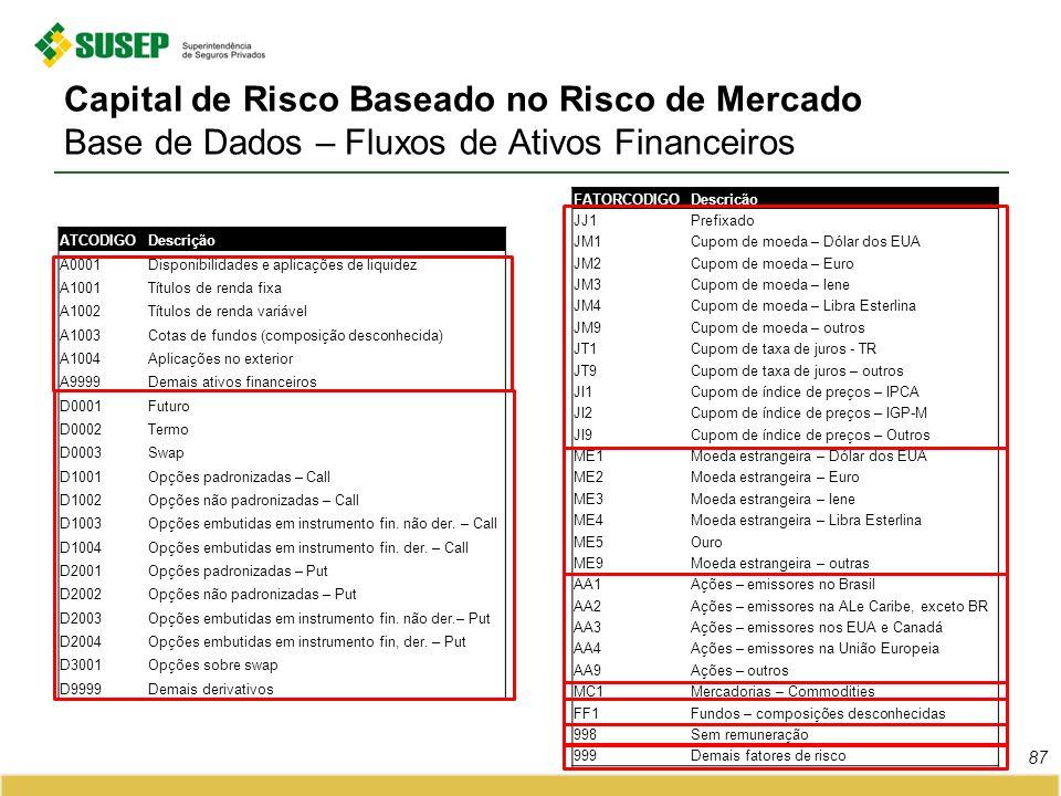 Capital de Risco Baseado no Risco de Mercado Base de Dados – Fluxos de Ativos Financeiros ATCODIGODescrição A0001Disponibilidades e aplicações de liqu