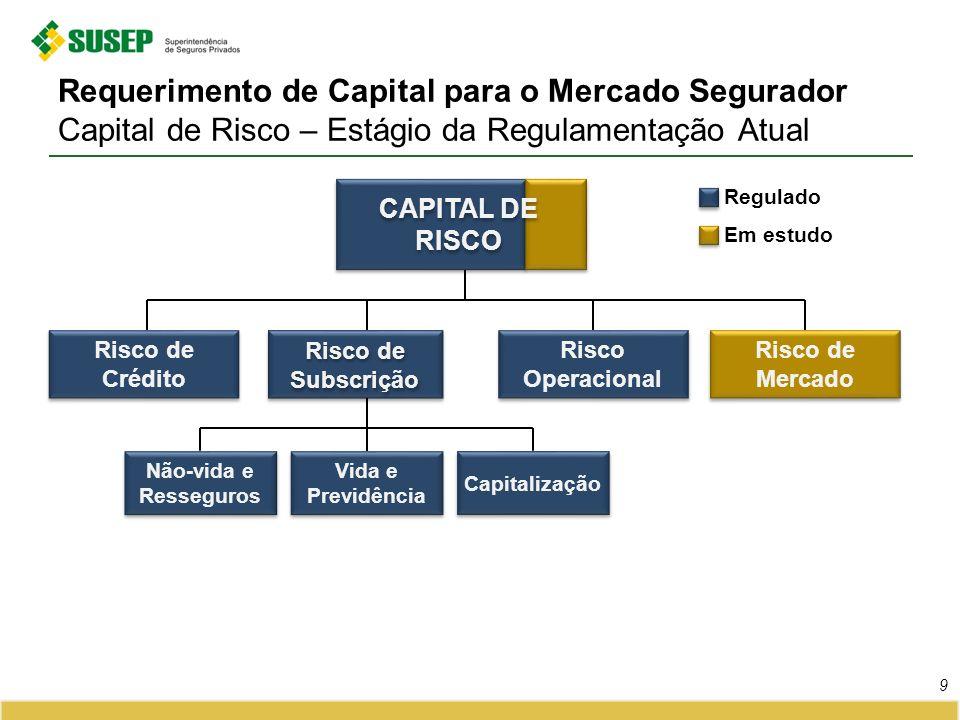 Requerimento de Capital para o Mercado Segurador Capital de Risco – Estágio da Regulamentação Atual 9 Risco de Crédito Risco de Mercado Não-vida e Res