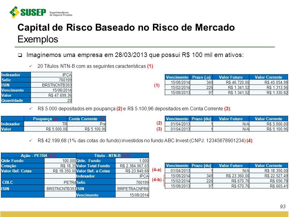 Capital de Risco Baseado no Risco de Mercado Exemplos Imaginemos uma empresa em 28/03/2013 que possui R$ 100 mil em ativos: 20 Títulos NTN-B com as se