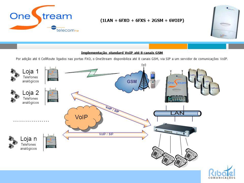 (1LAN + 6FXO + 6FXS + 2GSM + 6VOIP) Implementação standard VoIP até 8 canais GSM Por adição até 6 CellRoute ligados nas portas FXO, o OneStream disponibiliza até 8 canais GSM, via SIP a um servidor de comunicações VoIP.