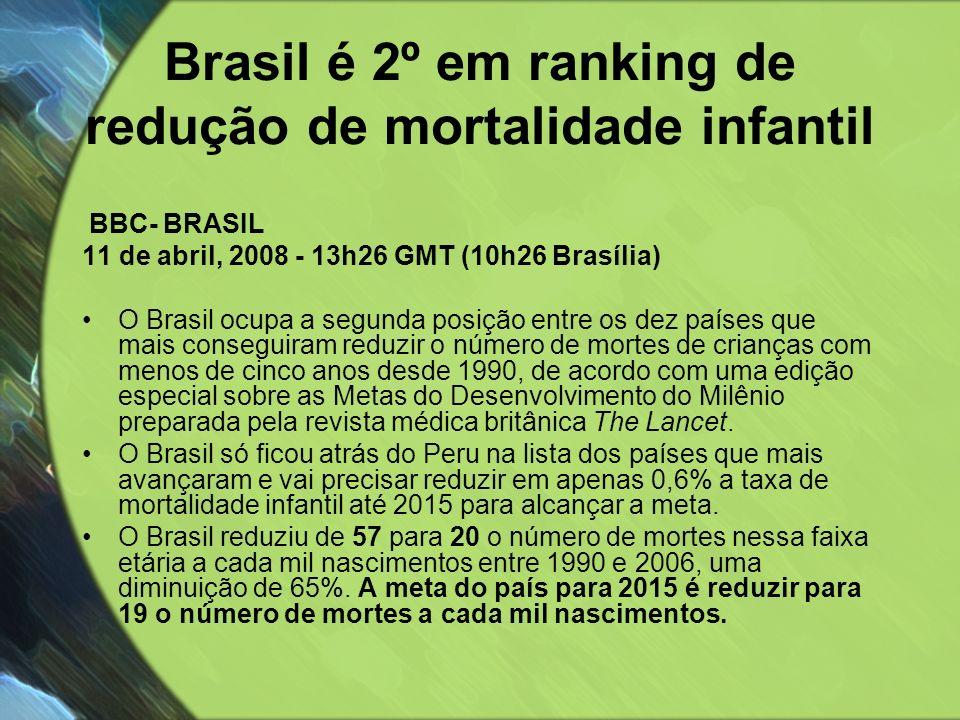 Brasil é 2º em ranking de redução de mortalidade infantil BBC- BRASIL 11 de abril, 2008 - 13h26 GMT (10h26 Brasília) O Brasil ocupa a segunda posição