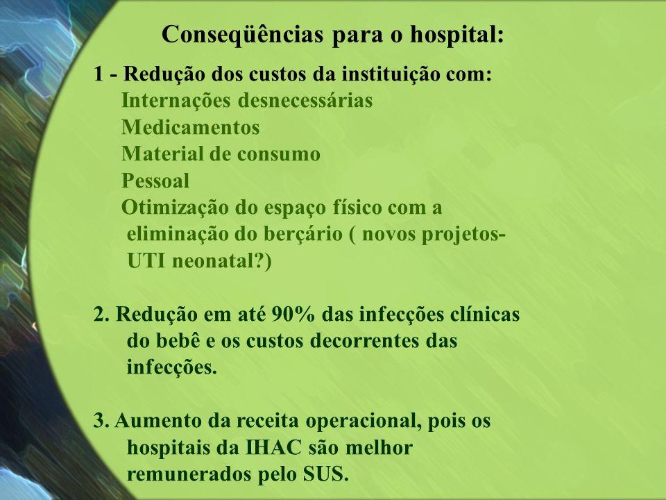 Conseqüências para o hospital: 1 - Redução dos custos da instituição com: Internações desnecessárias Medicamentos Material de consumo Pessoal Otimizaç