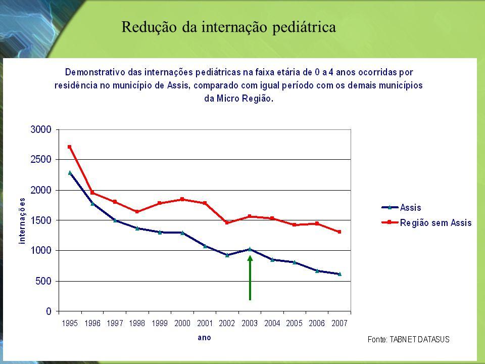Redução da internação pediátrica
