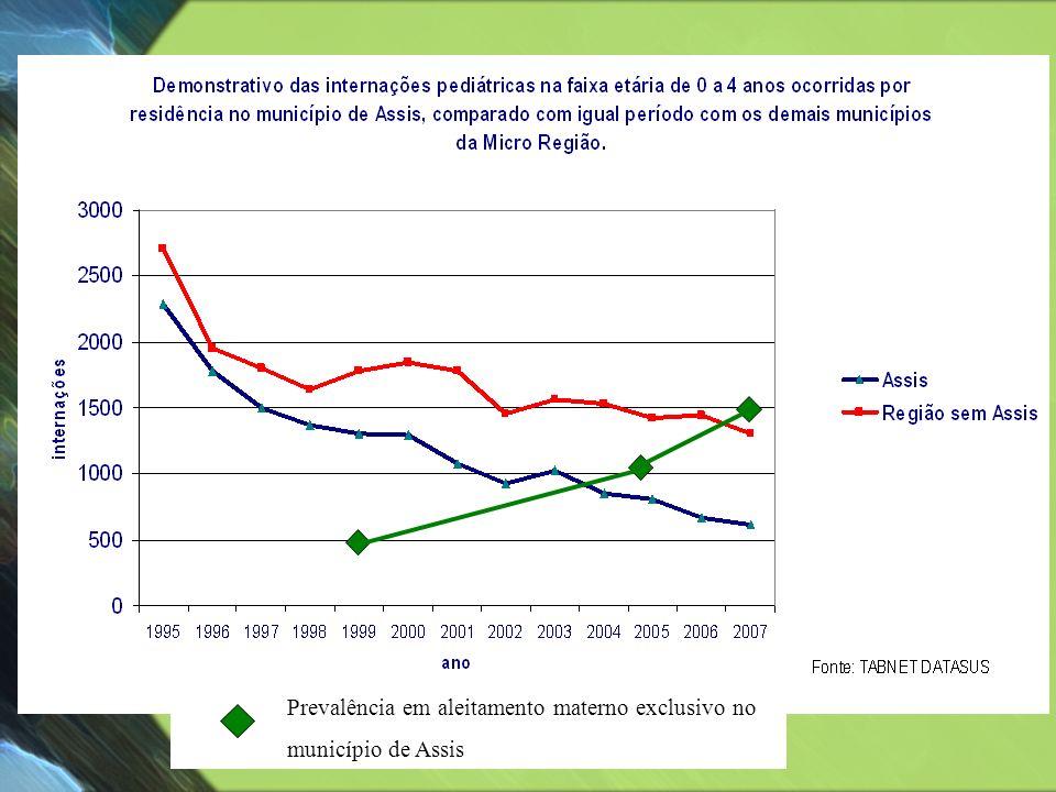 Prevalência em aleitamento materno exclusivo no município de Assis